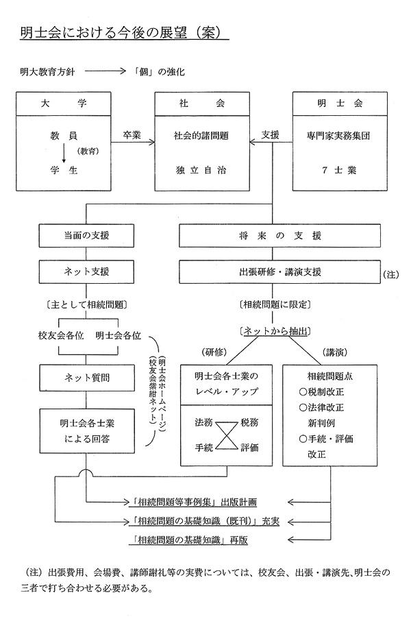 2014年以降 明士会 展望案 2014.10.3